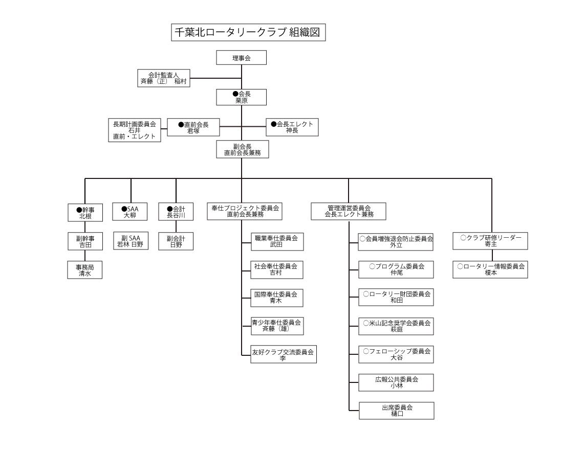 千葉北ロータリークラブ組織図